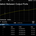 AAS300DP Isolation between output ports