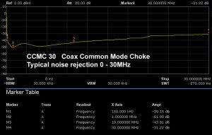 Noise rejection diagram Mantelwellensperre CCMC30