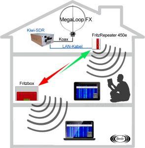KiwiSDR Netzwerk SDR Empfänger. Kabellos Signale im eigenen Haus oder Wohnung verteilen.