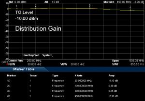 AAS300DP Distribution Gain