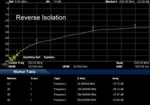 AAS300 Reverse isolation